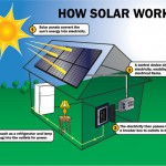 How-Does-Solar-Power-Work-How-Does-A-Solar-Panel-Work